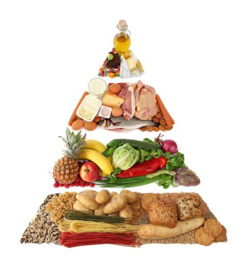 Ernährungspyramide als Grundlage zur Ernährungsumstellung